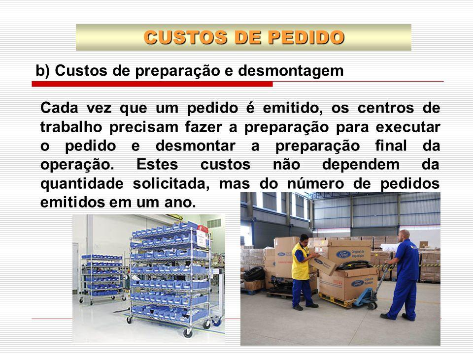 CUSTOS DE PEDIDO b) Custos de preparação e desmontagem