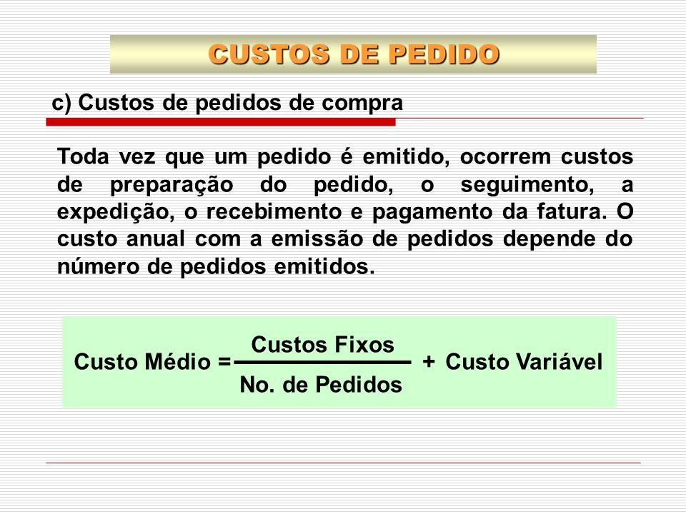 CUSTOS DE PEDIDO c) Custos de pedidos de compra