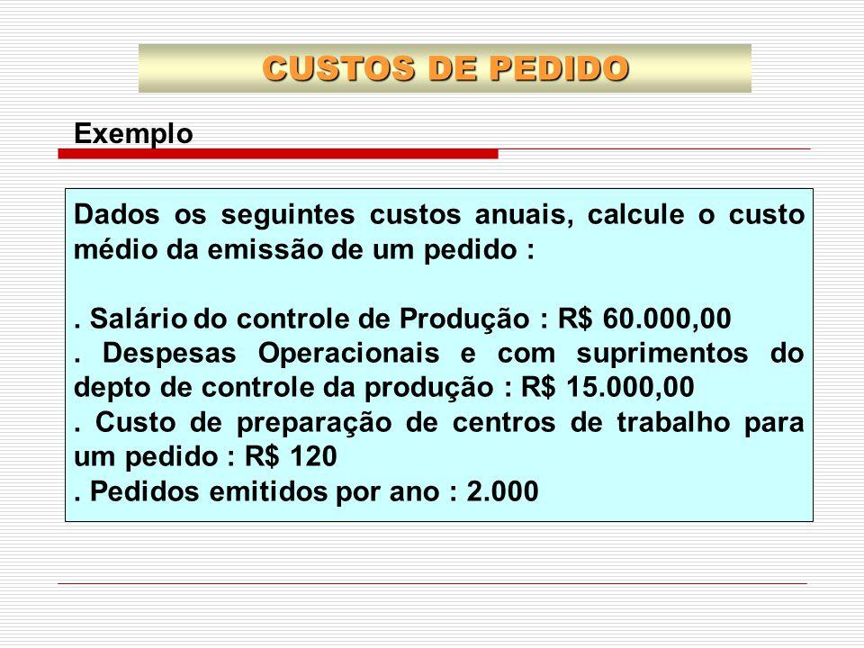 CUSTOS DE PEDIDO Exemplo