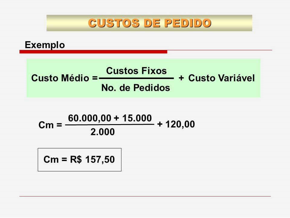 CUSTOS DE PEDIDO Exemplo Custo Médio Custo Variável Custos Fixos