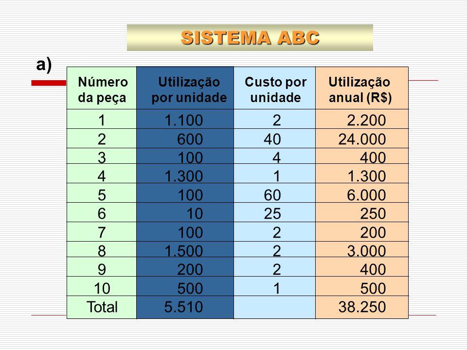SISTEMA ABC a) 1. 2. 3. 4. 5. 6. 7. 8. 9. 10. Total. 1.100. 600. 100. 1.300. 1.500.