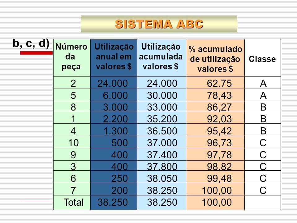 SISTEMA ABC b, c, d) 2. 5. 8. 1. 4. 10. 9. 3. 6. 7. Total. 24.000. 6.000. 3.000. 2.200.