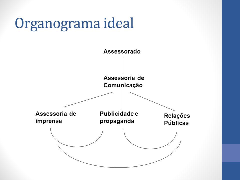 Organograma ideal Assessorado Assessoria de Comunicação