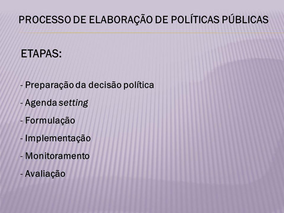 ETAPAS: PROCESSO DE ELABORAÇÃO DE POLÍTICAS PÚBLICAS