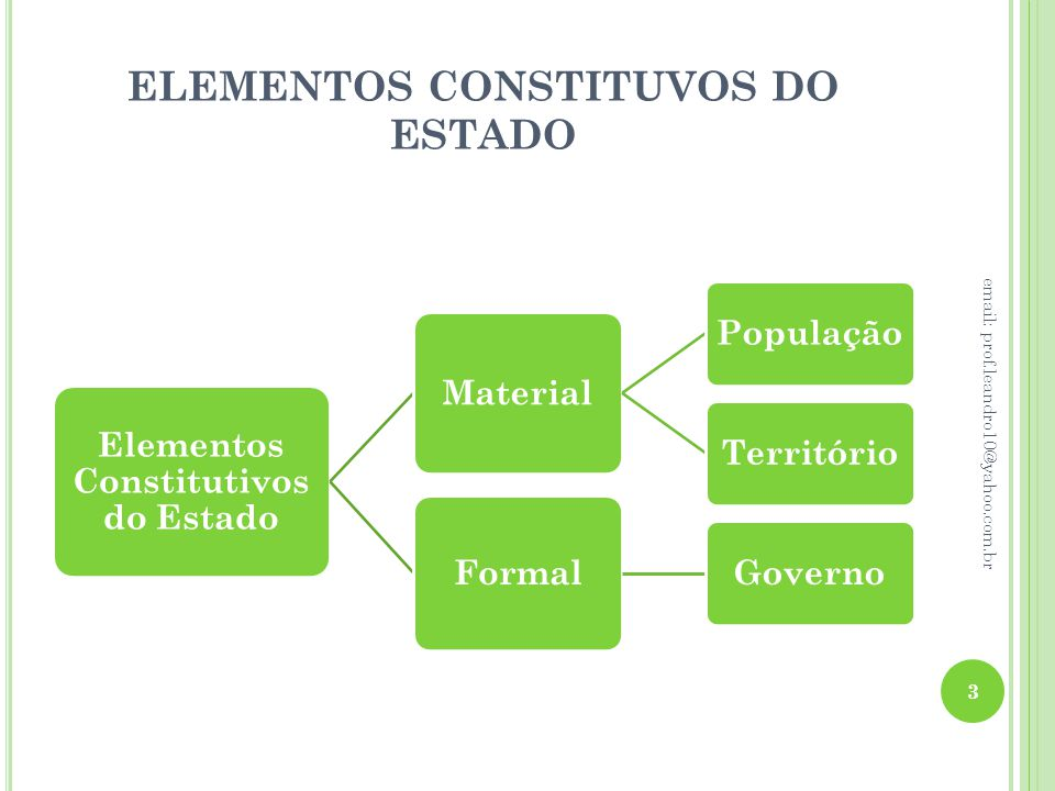 ELEMENTOS CONSTITUVOS DO ESTADO