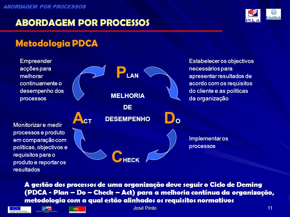 PLAN ACT DO CHECK ABORDAGEM POR PROCESSOS Metodologia PDCA