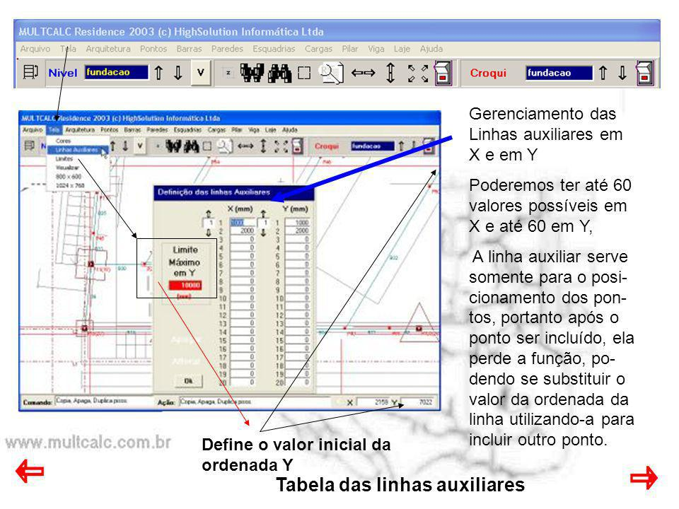 Tabela das linhas auxiliares