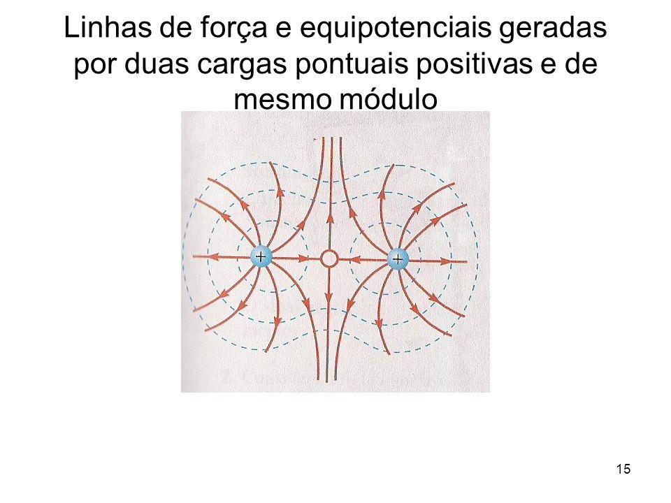 Linhas de força e equipotenciais geradas por duas cargas pontuais positivas e de mesmo módulo