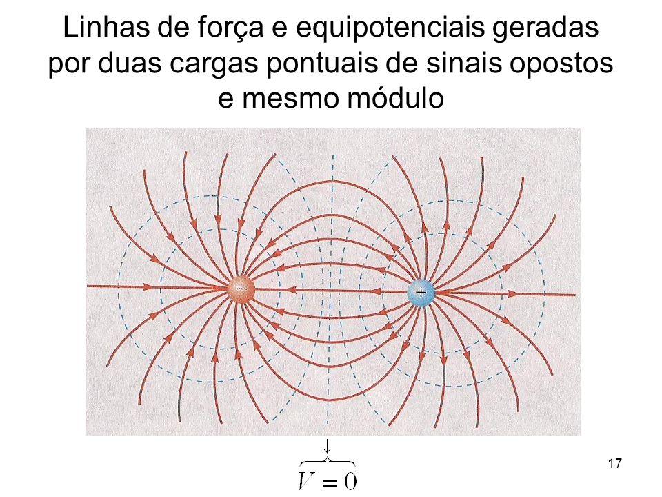 Linhas de força e equipotenciais geradas por duas cargas pontuais de sinais opostos e mesmo módulo