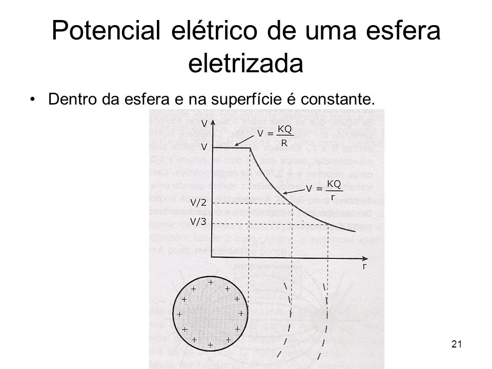 Potencial elétrico de uma esfera eletrizada