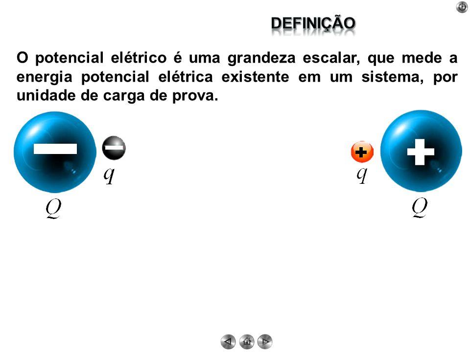 Definição O potencial elétrico é uma grandeza escalar, que mede a energia potencial elétrica existente em um sistema, por unidade de carga de prova.