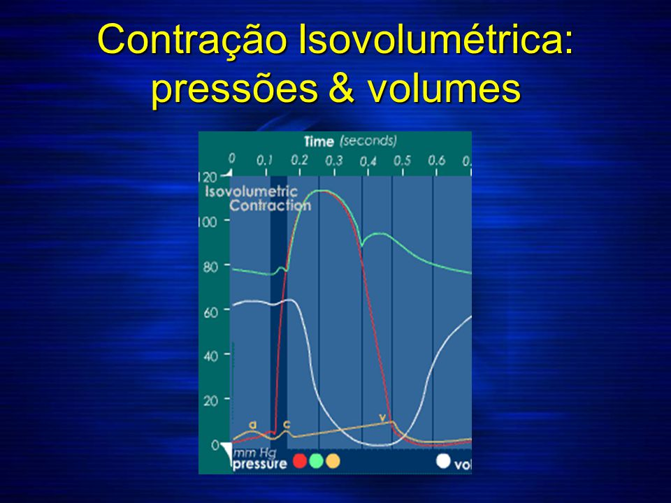 Contração Isovolumétrica: pressões & volumes