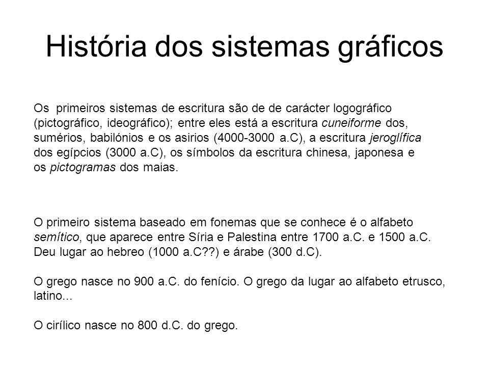 História dos sistemas gráficos
