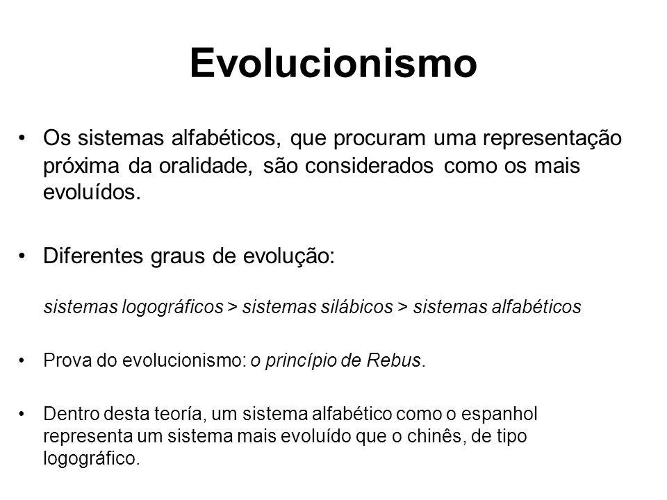 Evolucionismo Os sistemas alfabéticos, que procuram uma representação próxima da oralidade, são considerados como os mais evoluídos.