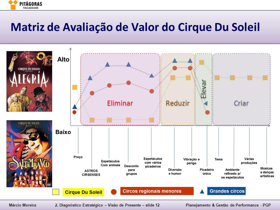 Matriz de Avaliação de Valor do Cirque Du Soleil