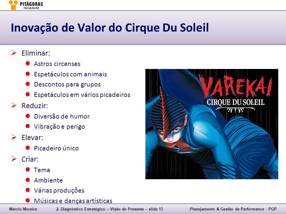 Inovação de Valor do Cirque Du Soleil