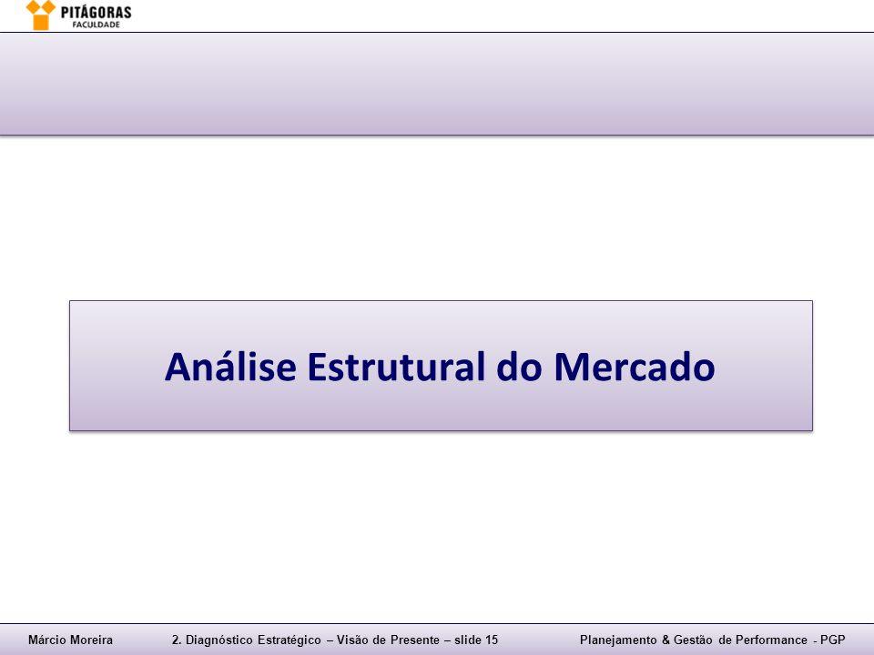 Análise Estrutural do Mercado