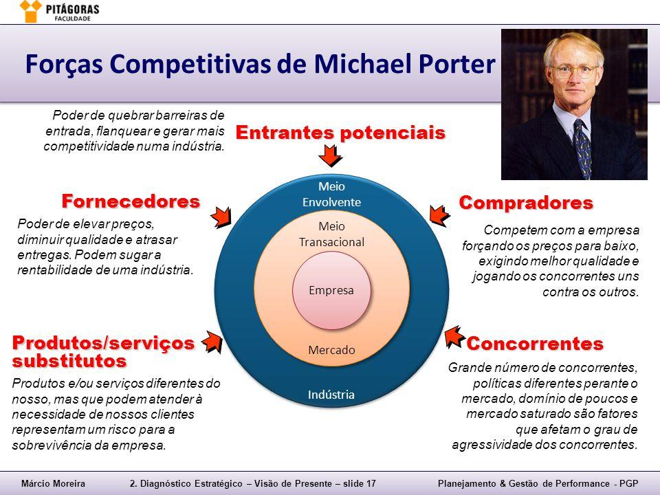 Forças Competitivas de Michael Porter