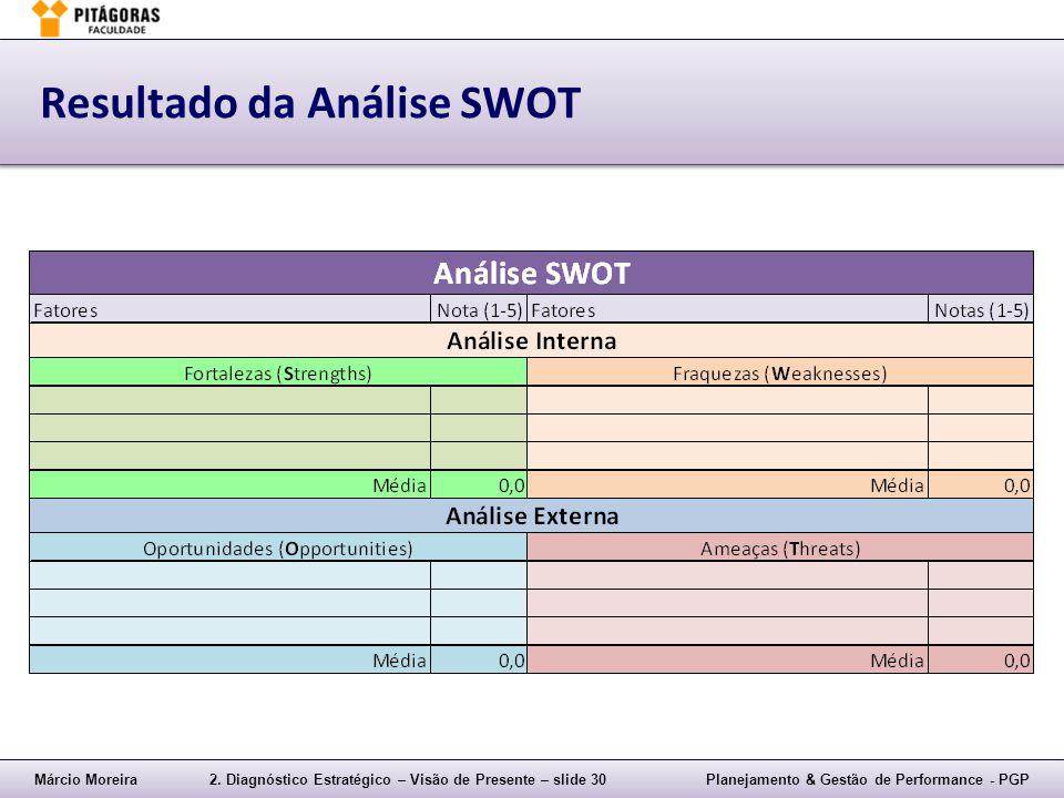 Resultado da Análise SWOT