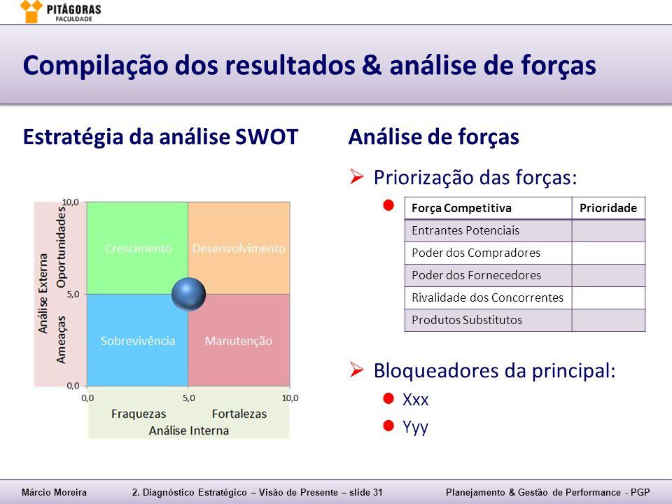 Compilação dos resultados & análise de forças