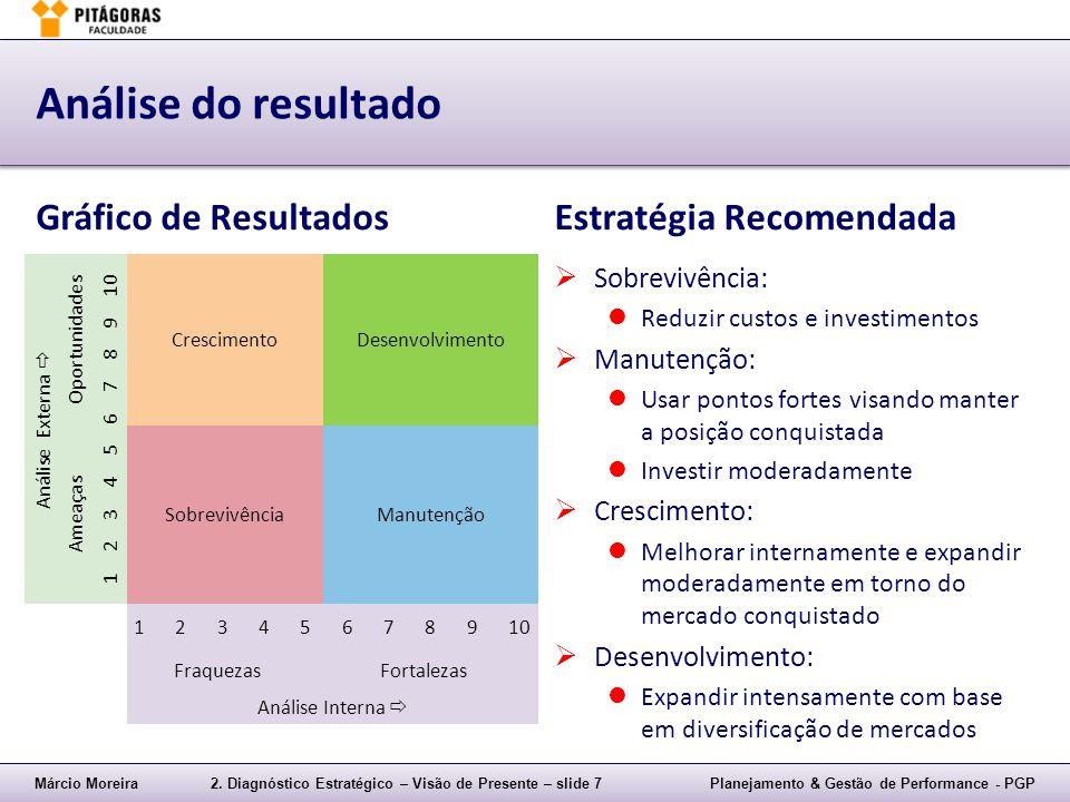 Análise do resultado Gráfico de Resultados Estratégia Recomendada