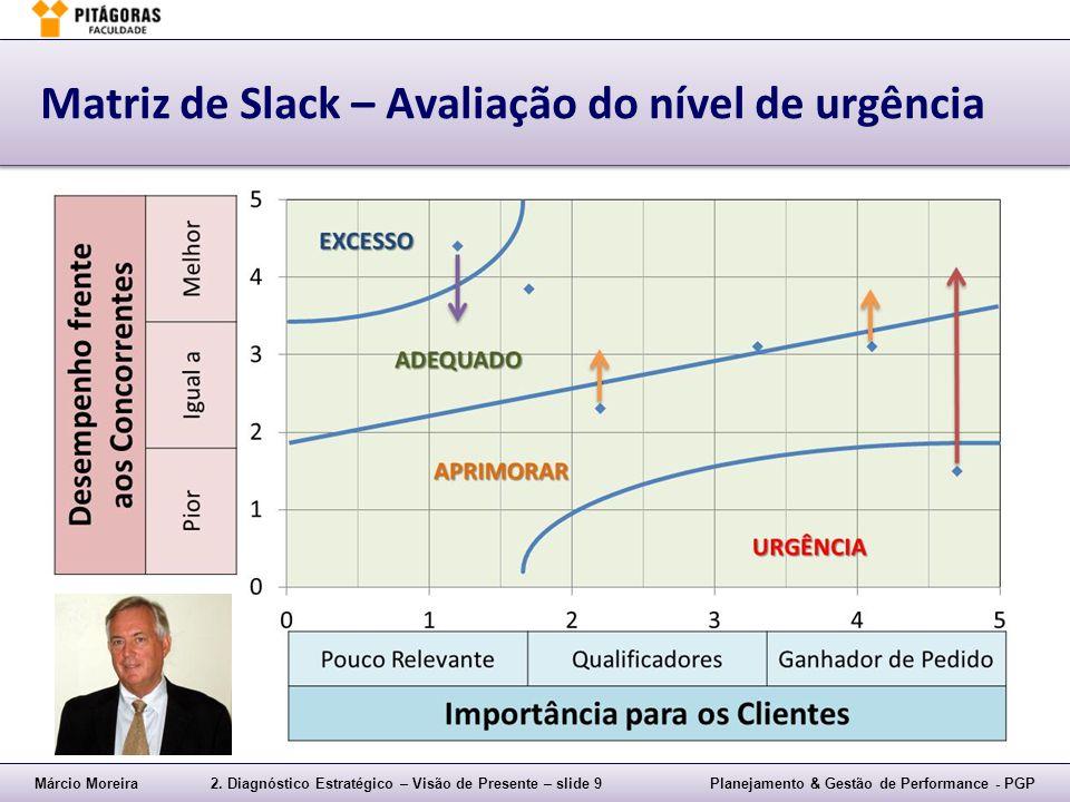 Matriz de Slack – Avaliação do nível de urgência