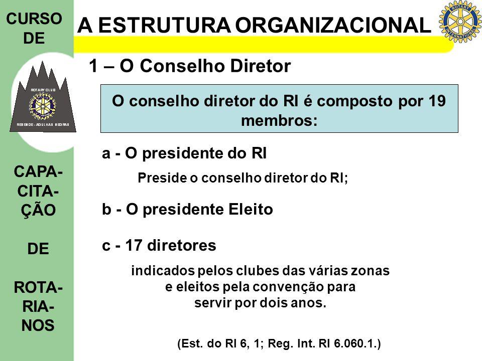 O conselho diretor do RI é composto por 19 membros: