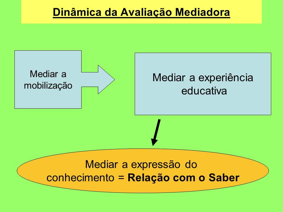 Dinâmica da Avaliação Mediadora