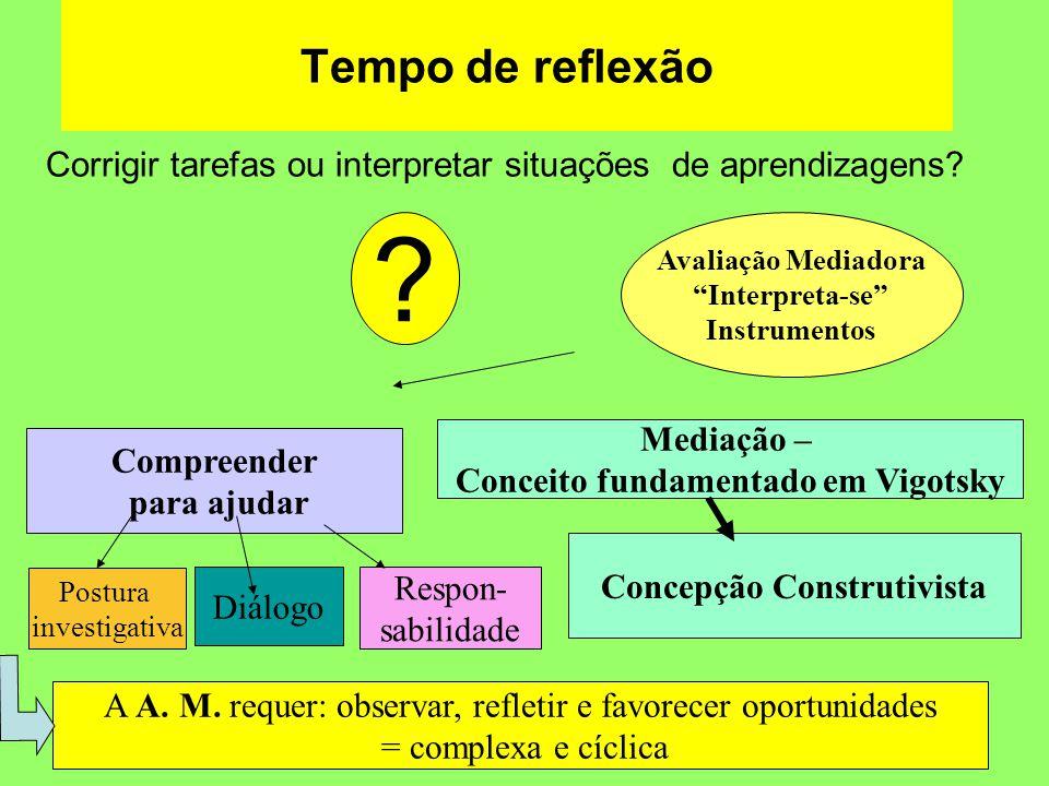 Conceito fundamentado em Vigotsky Concepção Construtivista