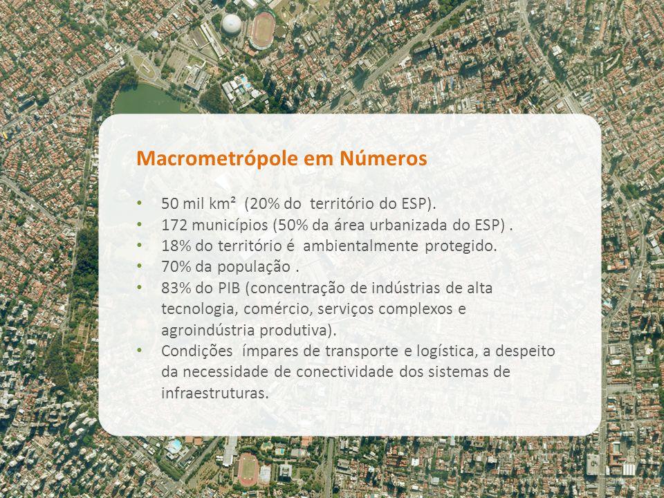 Macrometrópole em Números