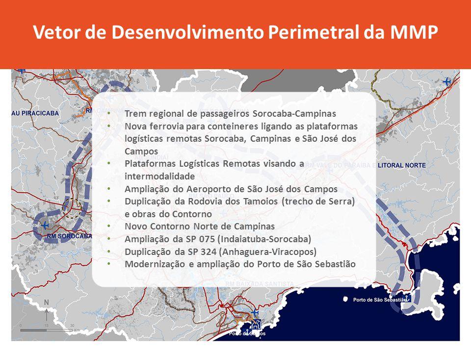 Vetor de Desenvolvimento Perimetral da MMP