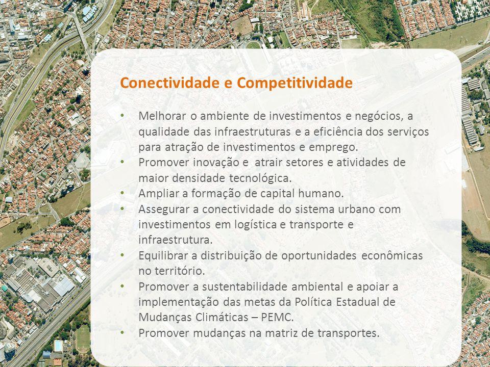 Conectividade e Competitividade