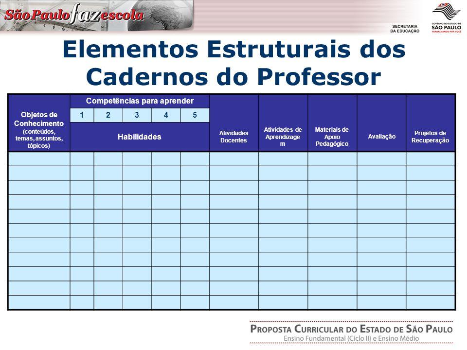 Elementos Estruturais dos Cadernos do Professor