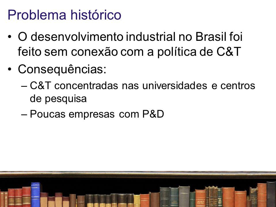 Problema histórico O desenvolvimento industrial no Brasil foi feito sem conexão com a política de C&T.