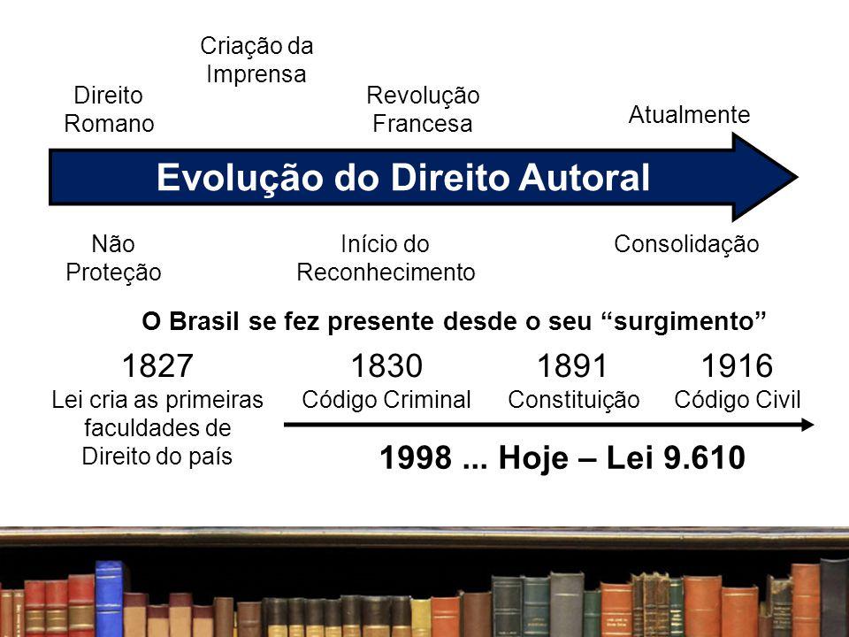 Evolução do Direito Autoral