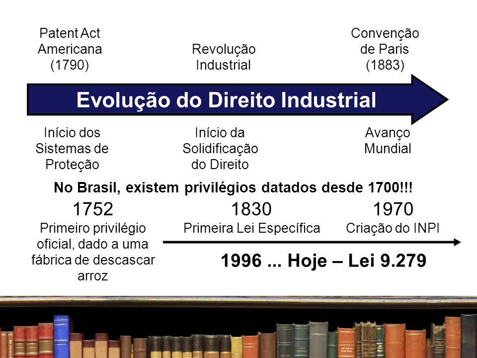 Evolução do Direito Industrial