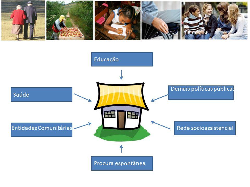 Educação Demais políticas públicas. Saúde. Entidades Comunitárias.