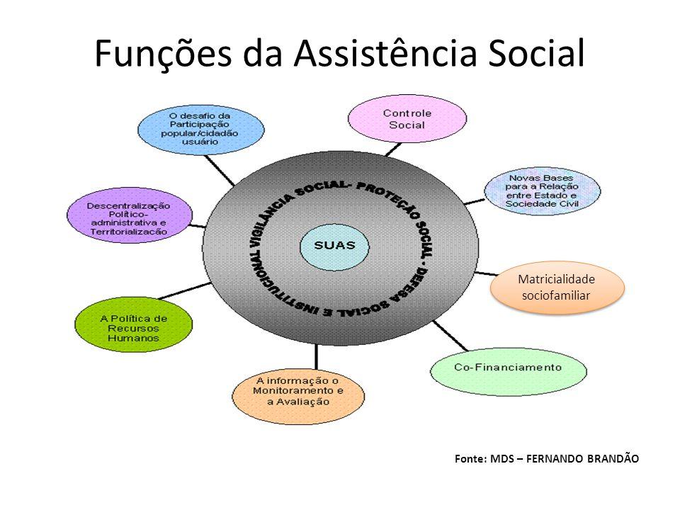 Funções da Assistência Social