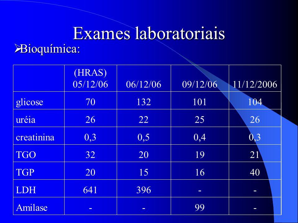 Exames laboratoriais Bioquímica: - 99 Amilase 396 641 LDH 40 16 15 20