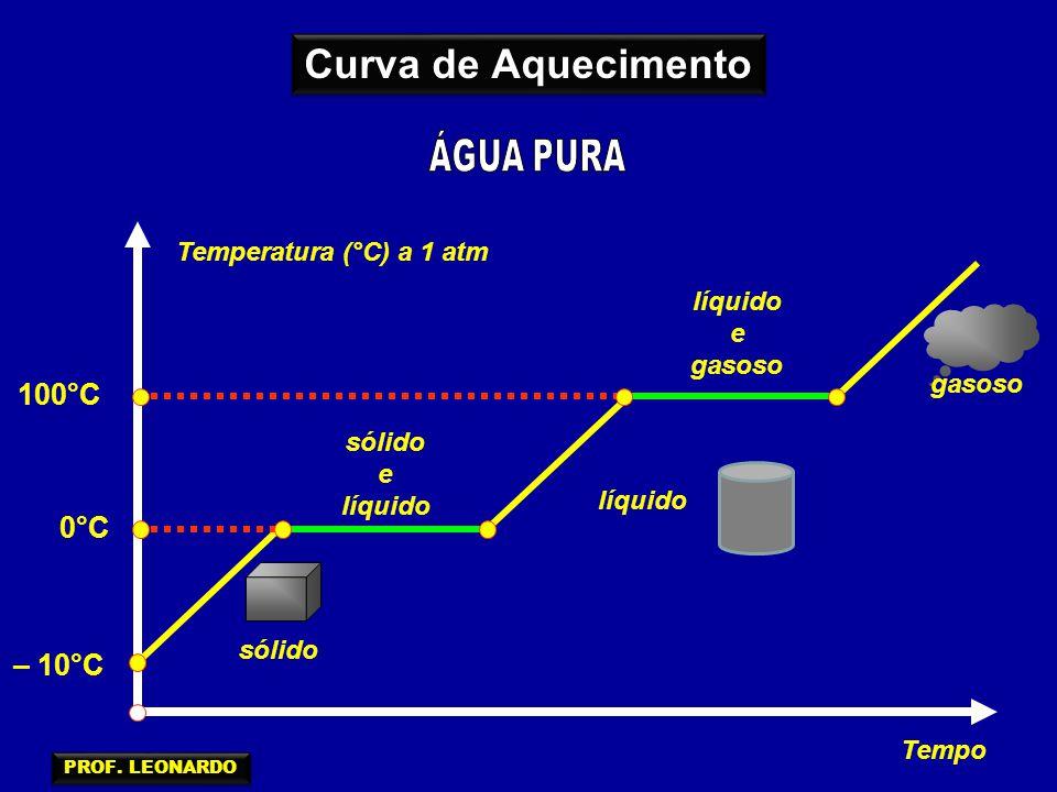 Curva de Aquecimento ÁGUA PURA 100°C 0°C – 10°C