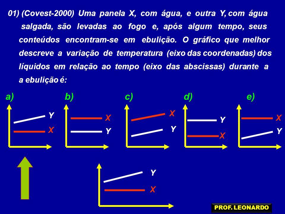 01) (Covest-2000) Uma panela X, com água, e outra Y, com água
