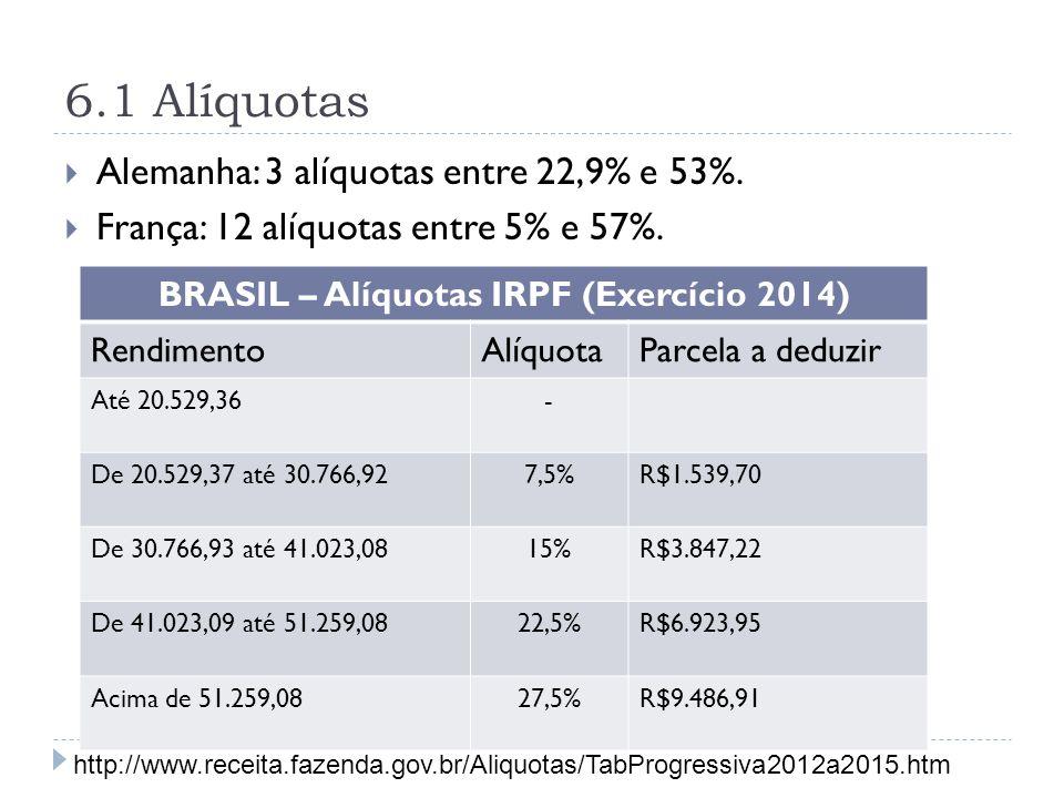 BRASIL – Alíquotas IRPF (Exercício 2014)