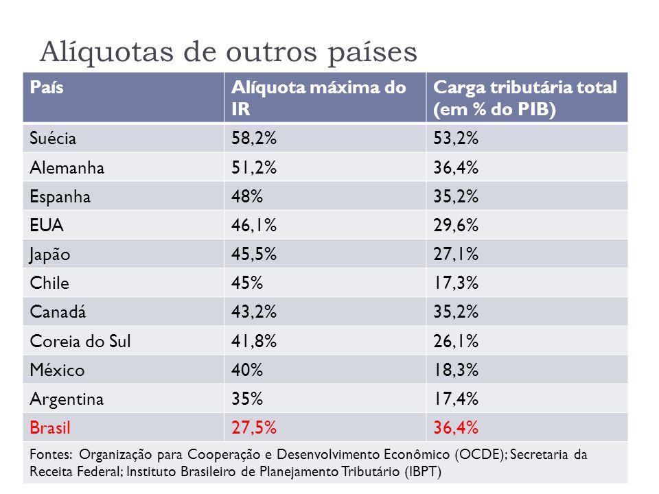 Alíquotas de outros países