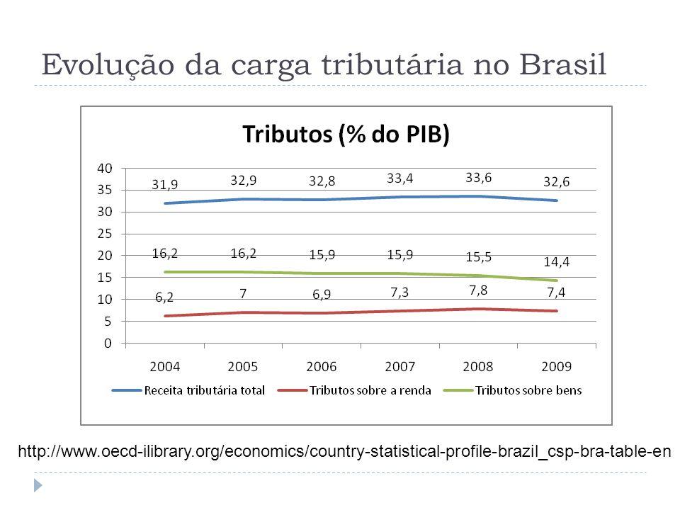 Evolução da carga tributária no Brasil
