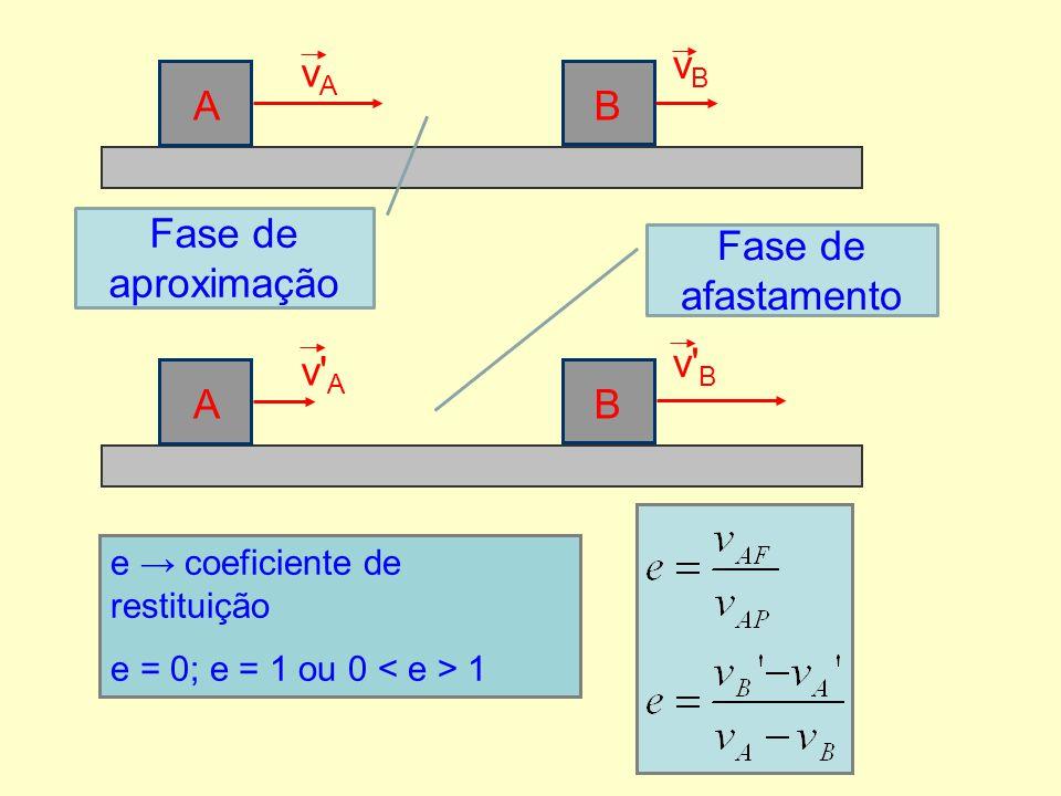vB vA A B Fase de aproximação Fase de afastamento v B v A A B