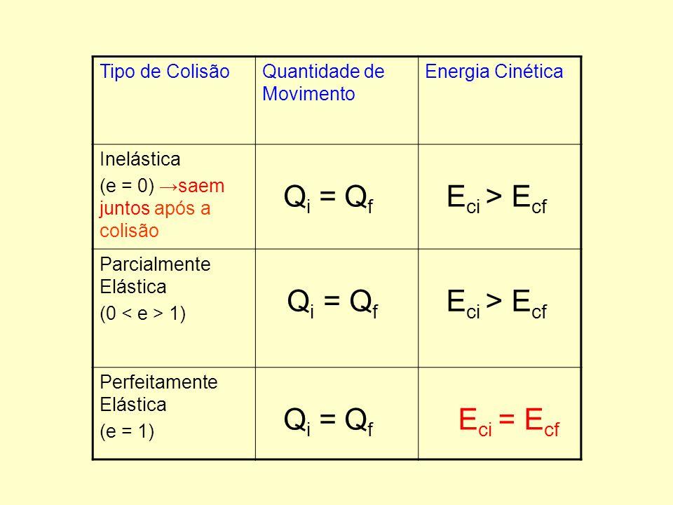 Eci = Ecf Tipo de Colisão Quantidade de Movimento Energia Cinética