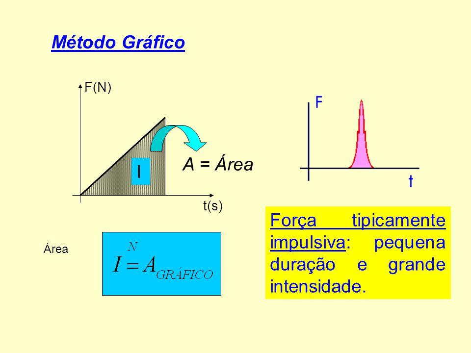 Força tipicamente impulsiva: pequena duração e grande intensidade.
