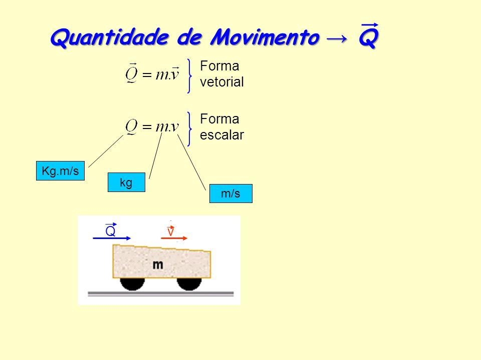 Quantidade de Movimento → Q