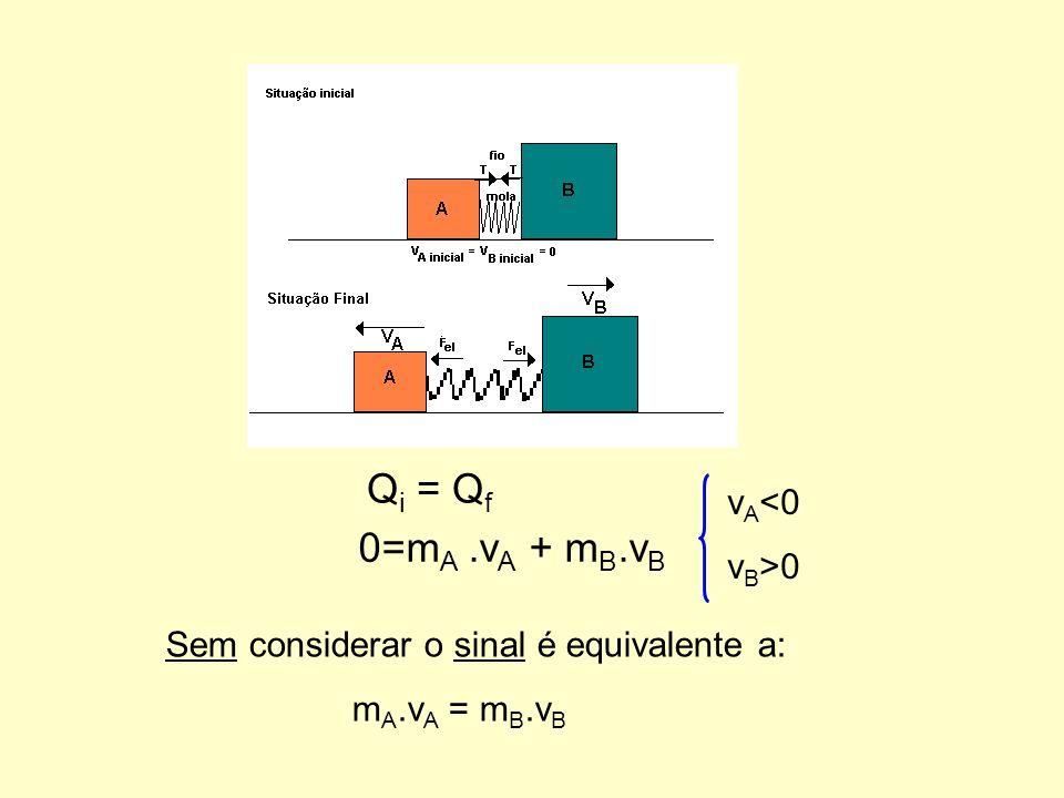 Qi = Qf 0=mA .vA + mB.vB vA<0 vB>0