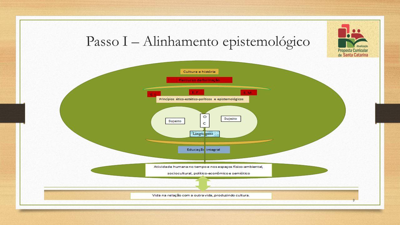 Passo I – Alinhamento epistemológico